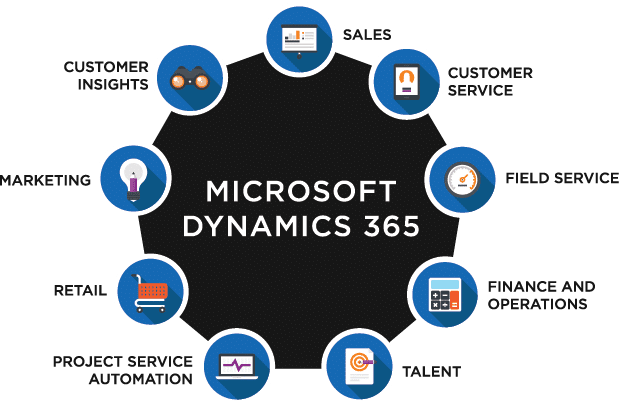 MD365_PracticeAreas 3 Simple tips for using Microsoft Dynamics partner in business